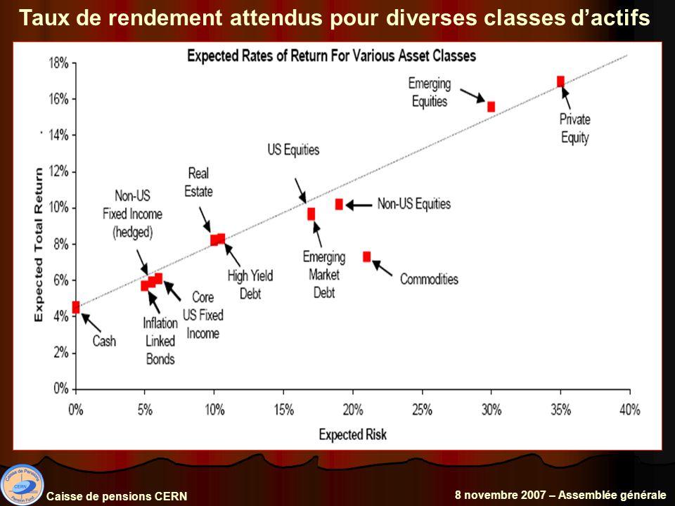 Taux de rendement attendus pour diverses classes dactifs Caisse de pensions CERN 8 novembre 2007 – Assemblée générale