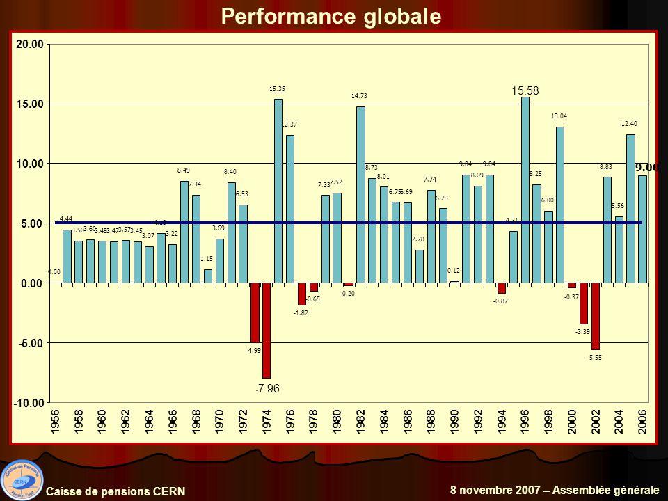 Performance globale Caisse de pensions CERN 8 novembre 2007 – Assemblée générale