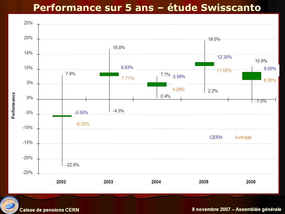 Performance sur 5 ans – étude Swisscanto Caisse de pensions CERN 8 novembre 2007 – Assemblée générale 7.9% 16.8% 7.7% 19.5% -22.6% -4.3% 0.4% 2.2% -1.0% 6.36% 11.02% 4.29% 7.71% -6.02% 10.9% 9.00% 12.35% 5.56% 8.83% -5.55% -25% -20% -15% -10% -5% 0% 5% 10% 15% 20% 25% 20022003200420052006 Performance CERNAverage