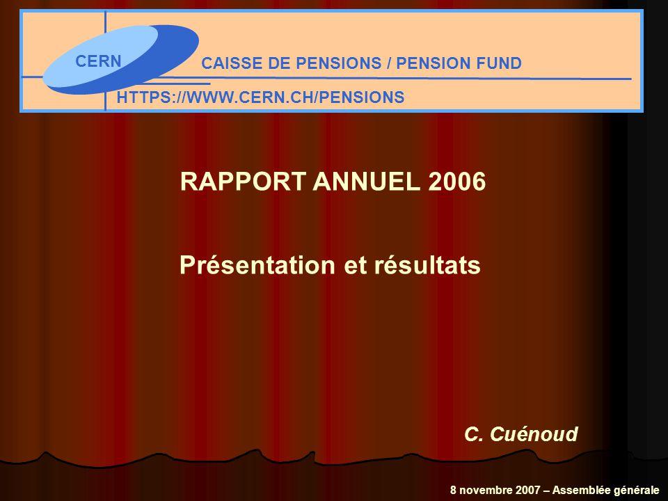 Répartition des avoirs de la Caisse en 2005 et 2006 41.1% 11.1% 11.0% 5.6% 26.9% 4.3% 42.6% 11.6% 15.2% 7.6% 21.3% 1.7% 00.050.10.150.20.250.30.350.40.450.5 Actions Immobilier Autres obligations Placements alternatifs Obligations Liquidités 20052006 Caisse de pensions CERN 8 novembre 2007 – Assemblée générale