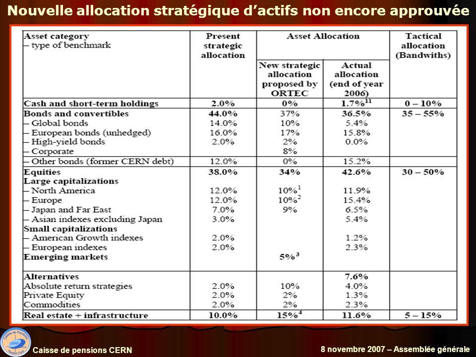 Nouvelle allocation stratégique dactifs non encore approuvée Caisse de pensions CERN 8 novembre 2007 – Assemblée générale