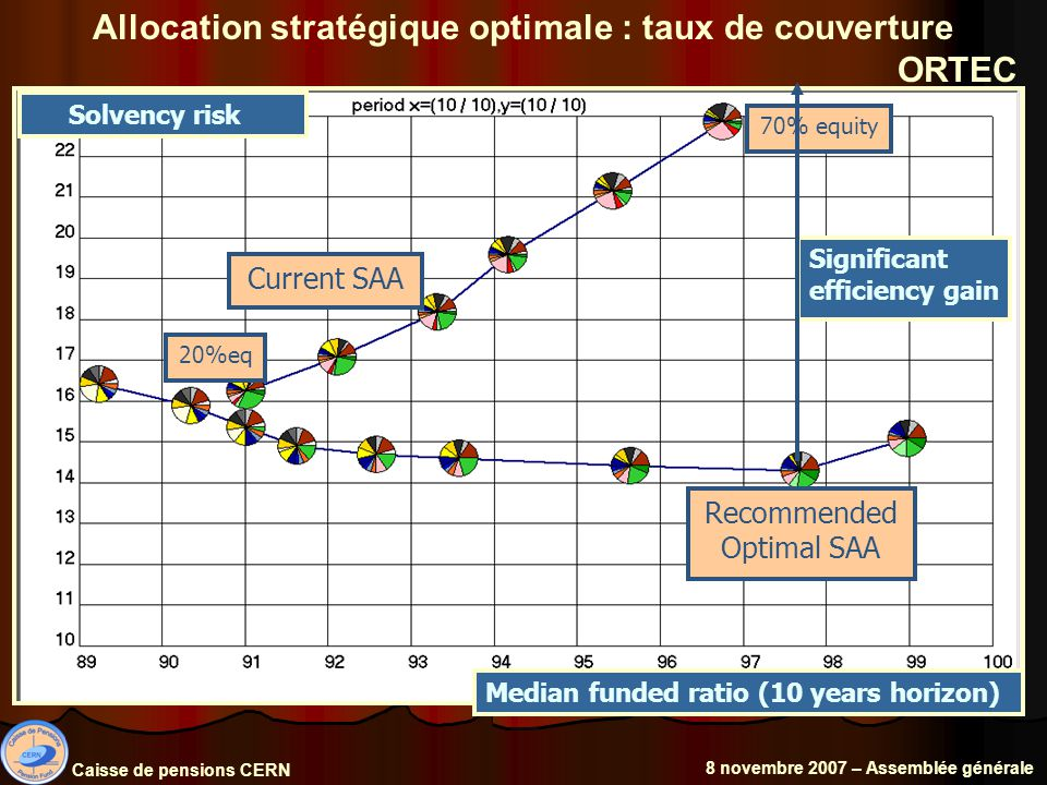 Allocation stratégique optimale : taux de couverture ORTEC Caisse de pensions CERN 8 novembre 2007 – Assemblée générale Current SAA Recommended Optimal SAA 70% equity 20%eq Median funded ratio (10 years horizon) Solvency risk Significant efficiency gain