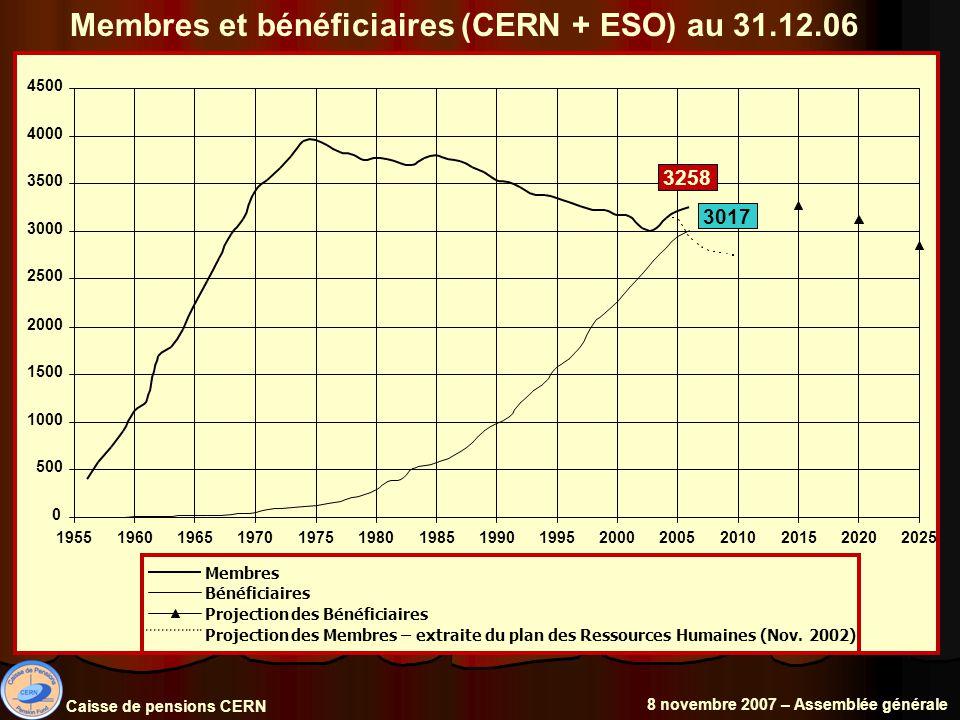 Membres et bénéficiaires (CERN + ESO) au 31.12.06 Caisse de pensions CERN 8 novembre 2007 – Assemblée générale