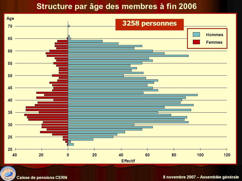 Structure par âge des membres à fin 2006 Caisse de pensions CERN 8 novembre 2007 – Assemblée générale 3258 personnes