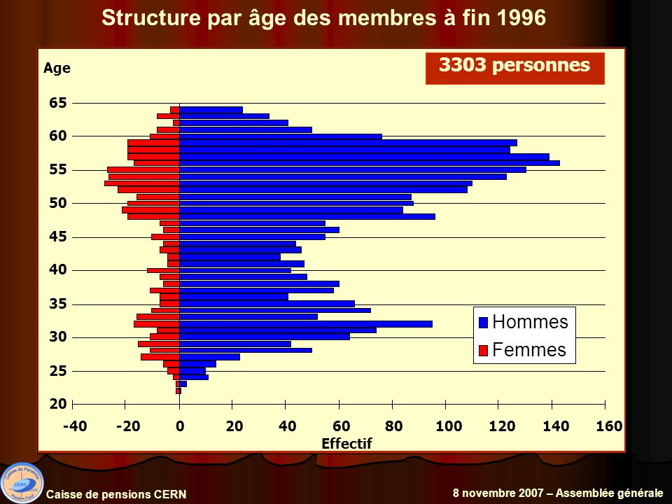 Structure par âge des membres à fin 1996 Caisse de pensions CERN 8 novembre 2007 – Assemblée générale 3303 personnes