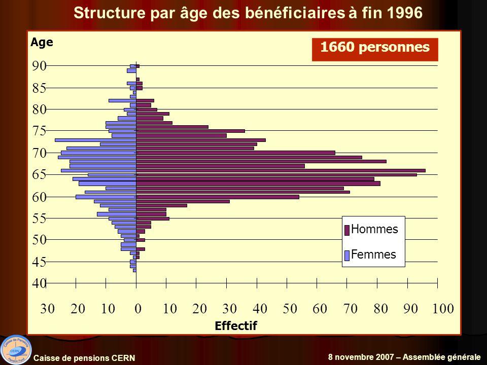 Structure par âge des bénéficiaires à fin 1996 Caisse de pensions CERN 8 novembre 2007 – Assemblée générale 1660 personnes