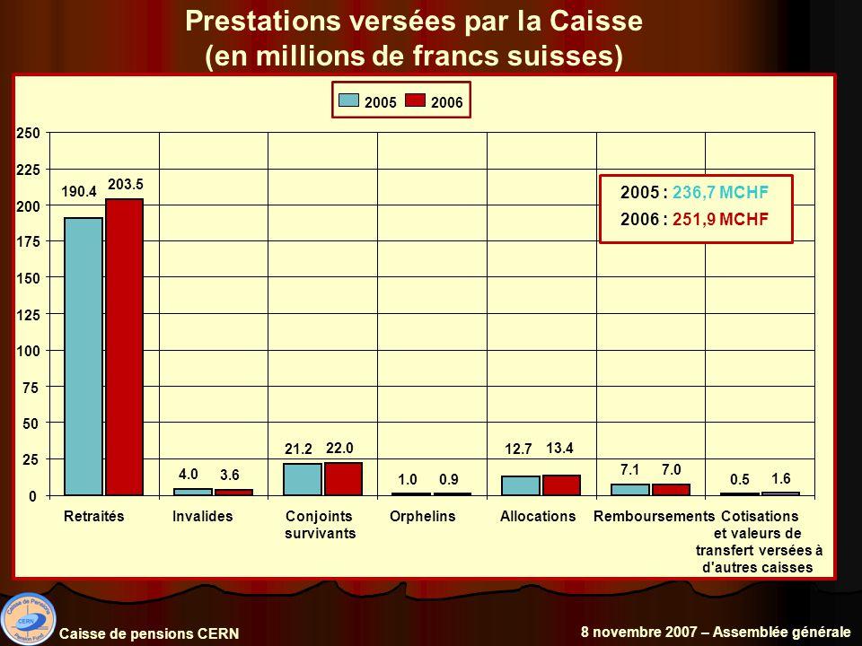 Prestations versées par la Caisse (en millions de francs suisses) 0.5 3.6 22.0 0.9 13.4 7.0 1.6 7.1 12.7 1.0 21.2 4.0 190.4 203.5 0 25 50 75 100 125 150 175 200 225 250 RetraitésInvalidesConjoints survivants OrphelinsAllocationsRemboursements Cotisations et valeurs de transfert versées à d autres caisses 20052006 2005 : 236,7 MCHF 2006 : 251,9 MCHF Caisse de pensions CERN 8 novembre 2007 – Assemblée générale