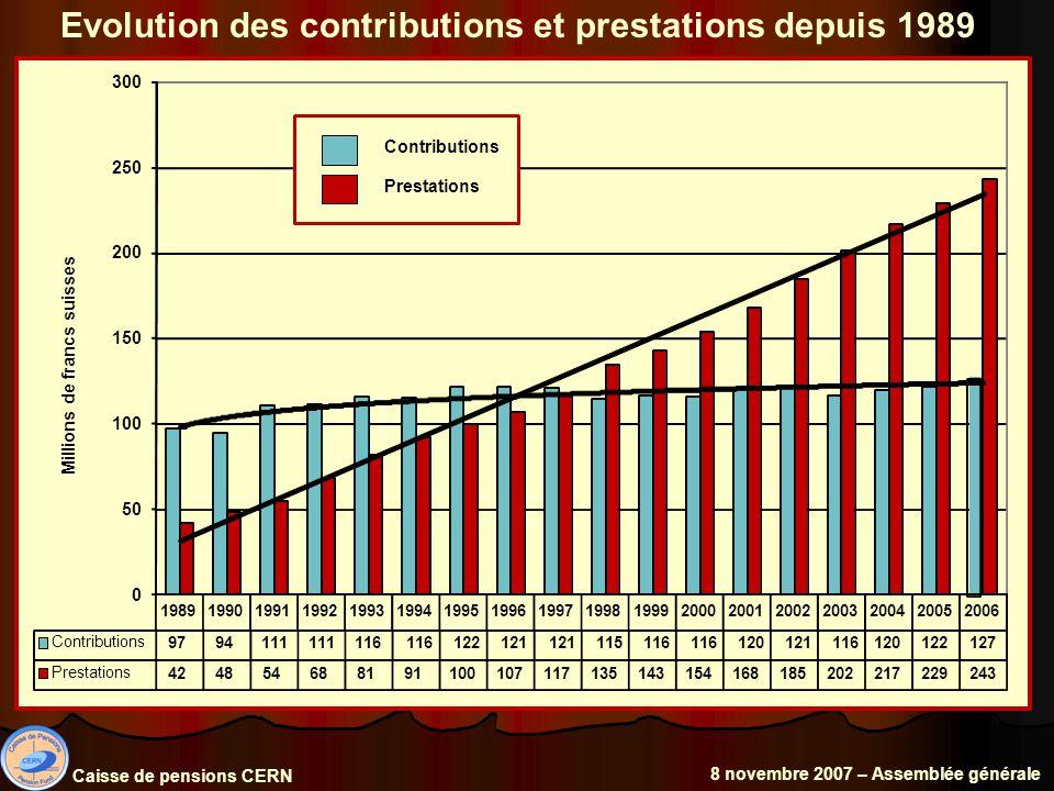 Situation financière de la Caisse (en milliers de francs suisses) Sortie : - 272 144Rentrées : + 536 464 Activité de l année 2006 Avoirs de la Caisse au 31.12.2005 4 209 487 Résultat net : + 264 320 Avoirs de la Caisse au 31.12.2006 4 473 807 Caisse de pensions CERN 8 novembre 2007 – Assemblée générale
