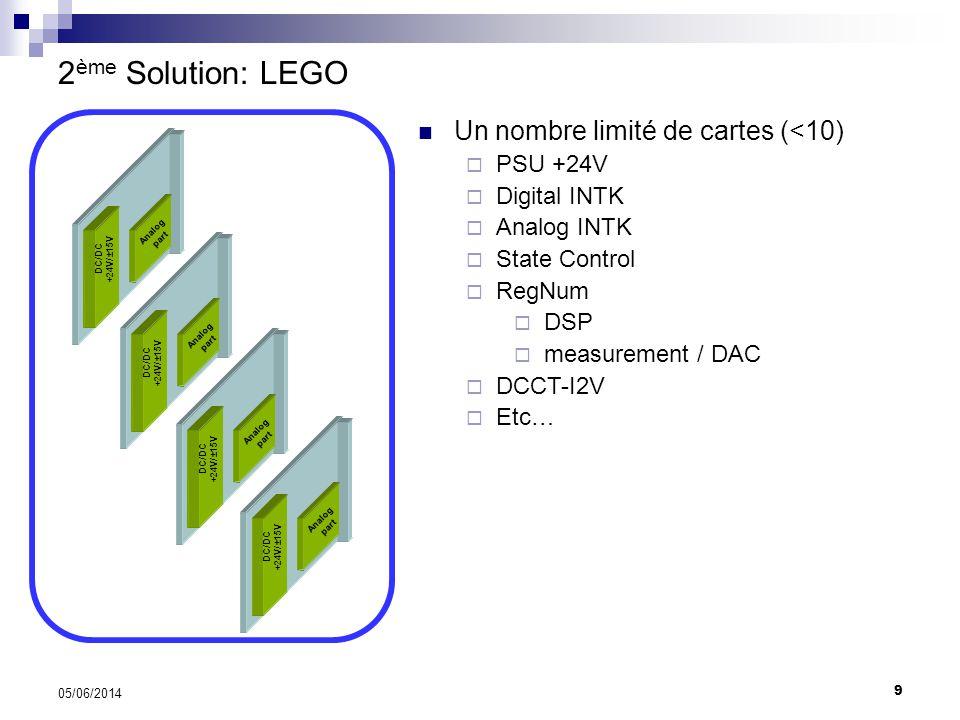 9 05/06/2014 2 ème Solution: LEGO Un nombre limité de cartes (<10) PSU +24V Digital INTK Analog INTK State Control RegNum DSP measurement / DAC DCCT-I