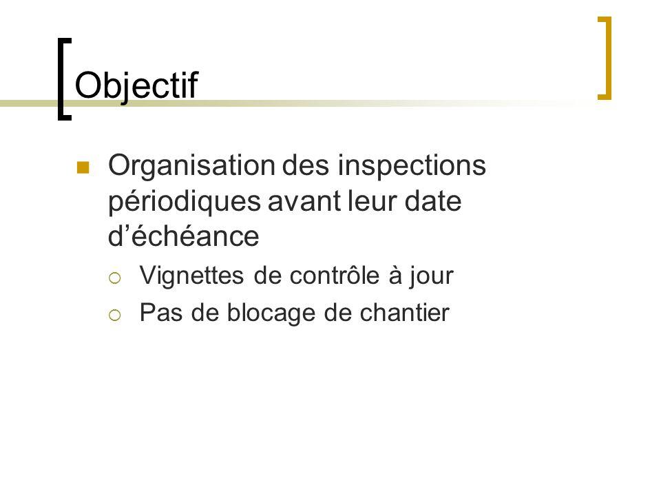 Objectif Organisation des inspections périodiques avant leur date déchéance Vignettes de contrôle à jour Pas de blocage de chantier