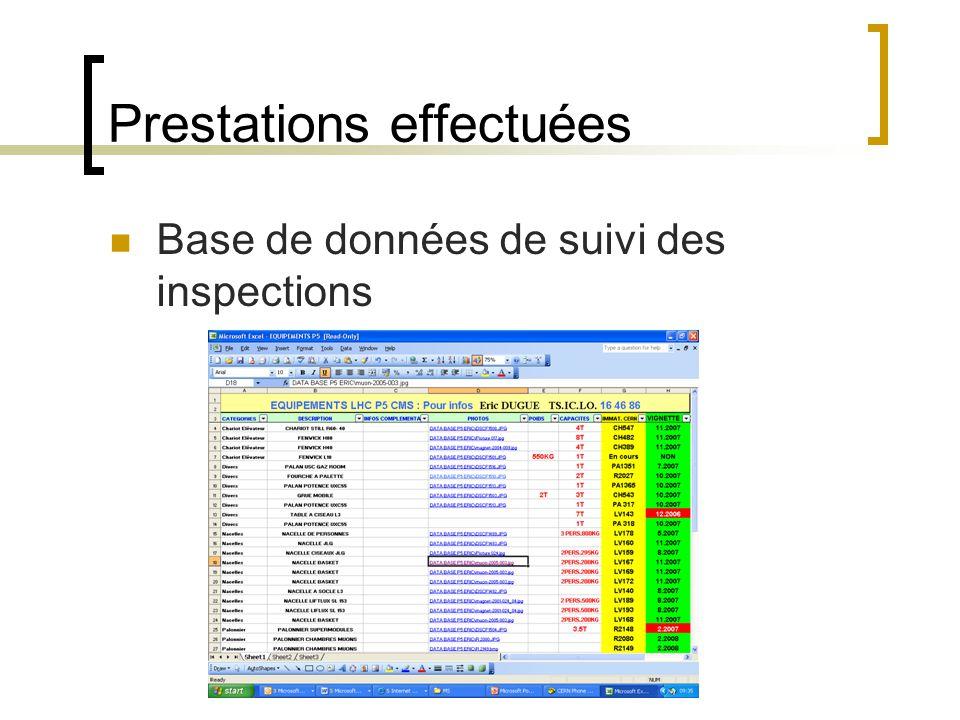 Prestations effectuées Base de données de suivi des inspections Planification des inspections périodiques avec TS-HDO Organisation des inspections périodiques Réservation des équipes de manutention Préparation des charges