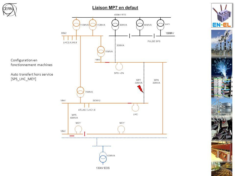 Configuration en fonctionnement machines Auto transfert hors service [SPS_LHC_MEY]