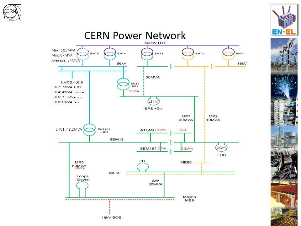 CERN Power Network LHC2: 7MVA ALICE LHC4: 4MVA 20MVA RF LHC6: 3-6MVA CMS LHC8: 6MVA LHCB Max: 105MVA Min: 67MVA Average: 84MVA 15MVA 10MVA LHC1: 48,2MVA 0,6MVA 3,1MVA 3MVA 3,8MVA 10MVA 30MVA