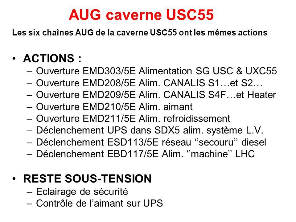 Les six chaînes AUG de la caverne USC55 ont les mêmes actions ACTIONS : –Ouverture EMD303/5E Alimentation SG USC & UXC55 –Ouverture EMD208/5E Alim.