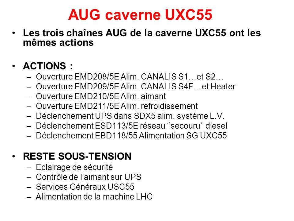 Les trois chaînes AUG de la caverne UXC55 ont les mêmes actions ACTIONS : –Ouverture EMD208/5E Alim.