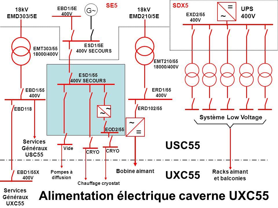 18kV EMD210/5E EMT210/55 18000/400V ERD1/55 400V ERD102/55 ~ = Bobine aimant 18kV EMD303/5E EMT303/55 18000/400V EBD1/55 400V EBD1/55X 400V EBD118 Services Généraux UXC55 ~ = UPS 400V EXD2/55 400V Système Low Voltage Racks aimant et balconies SDX5 G~ EBD1/5E 400V ESD1/5E 400V SECOURS ESD1/55 400V SECOURS Pompes à diffusion Vide CRYO Chauffage cryostat ~ ~ EOD2/55 CRYO USC55 UXC55 Services Généraux USC55 SE5 Ouvert Déclenchés Alimentation électrique caverne UXC55 après AUG