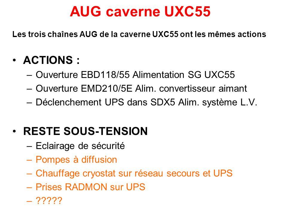 AUG caverne UXC55 Les trois chaînes AUG de la caverne UXC55 ont les mêmes actions ACTIONS : –Ouverture EBD118/55 Alimentation SG UXC55 –Ouverture EMD210/5E Alim.