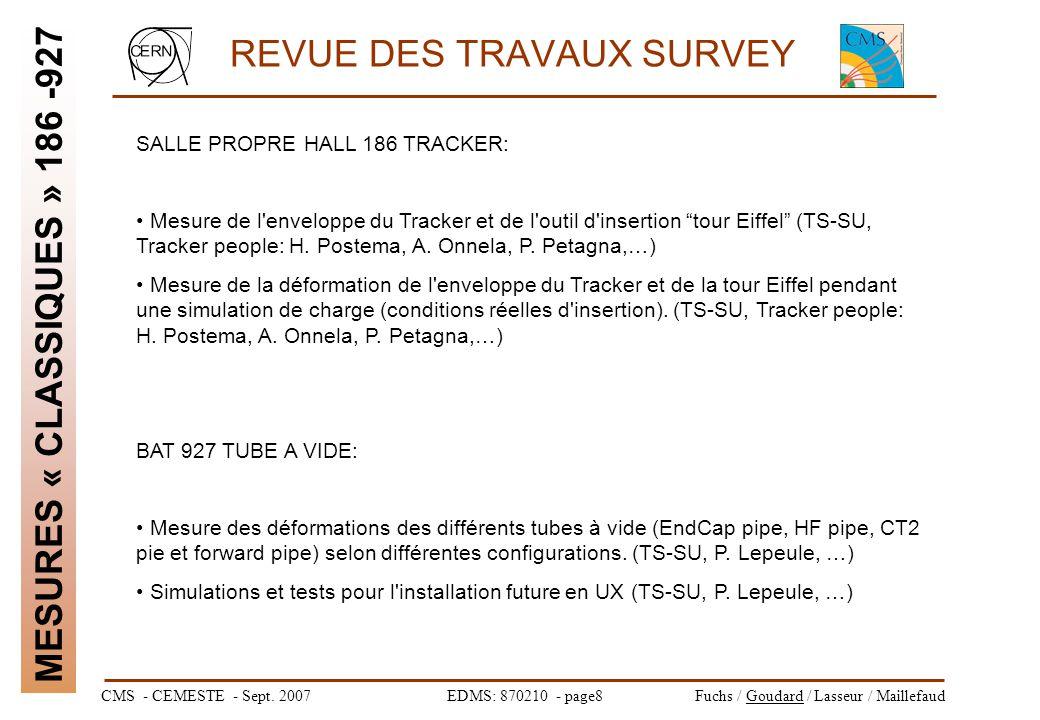 CMS - CEMESTE - Sept. 2007EDMS: 870210 - page8Fuchs / Goudard / Lasseur / Maillefaud REVUE DES TRAVAUX SURVEY MESURES « CLASSIQUES » 186 -927 SALLE PR