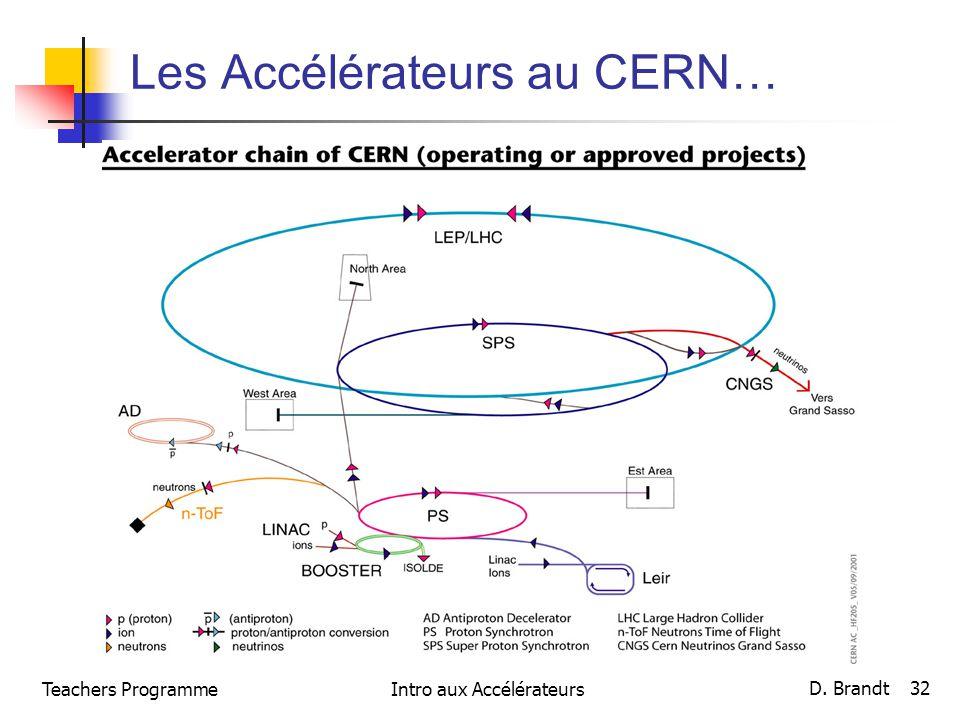 Teachers ProgrammeIntro aux Accélérateurs D. Brandt 32 Les Accélérateurs au CERN…