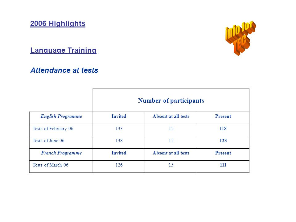 Number of Participants Recommended to repeat level Discuss whether to increase level Recommended to go to next level Recommended to go up 2 levels 10735963 2006 Highlights Language Training Results at tests English programme Results of tests as well as teachers recommendations determine whether students progress to the next level of course the following year.