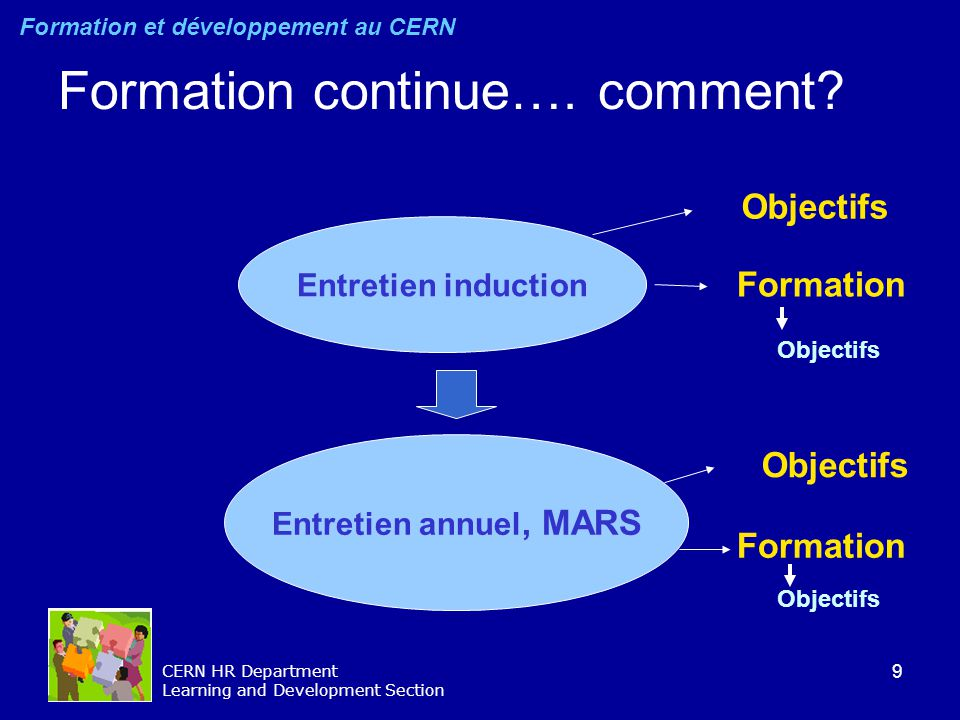 9 CERN HR Department Learning and Development Section Formation continue…. comment? Entretien induction Entretien annuel, MARS Formation Objectifs For