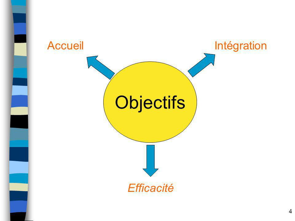 4 Objectifs AccueilIntégration Efficacité