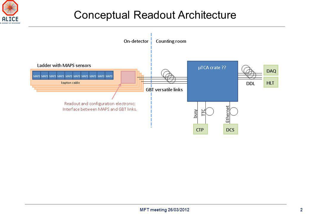2MFT meeting 26/03/2012 Conceptual Readout Architecture