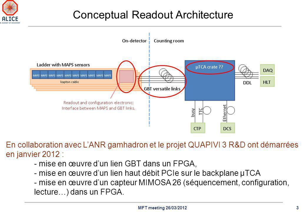 3MFT meeting 26/03/2012 En collaboration avec LANR gamhadron et le projet QUAPIVI 3 R&D ont démarrées en janvier 2012 : - mise en œuvre dun lien GBT dans un FPGA, - mise en œuvre dun lien haut débit PCIe sur le backplane µTCA - mise en œuvre dun capteur MIMOSA 26 (séquencement, configuration, lecture…) dans un FPGA.