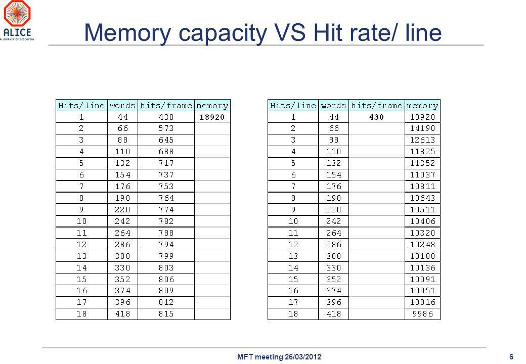 6MFT meeting 26/03/2012 Memory capacity VS Hit rate/ line