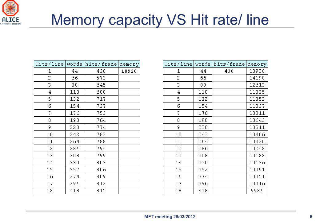 6MFT meeting 26/03/2012 Memory capacity VS Hit rate/ line