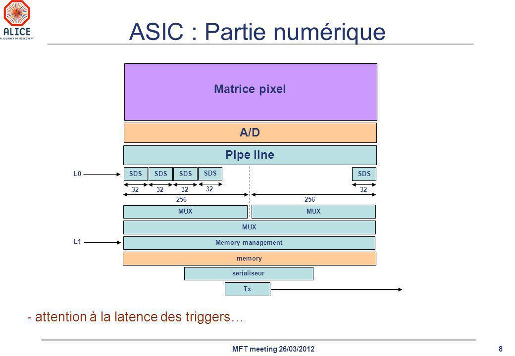 8MFT meeting 26/03/2012 ASIC : Partie numérique Matrice pixel A/D SDS 32 SDS 32 SDS 32 SDS 32 SDS 32 Pipe line 256 MUX Memory management L0 memory L1