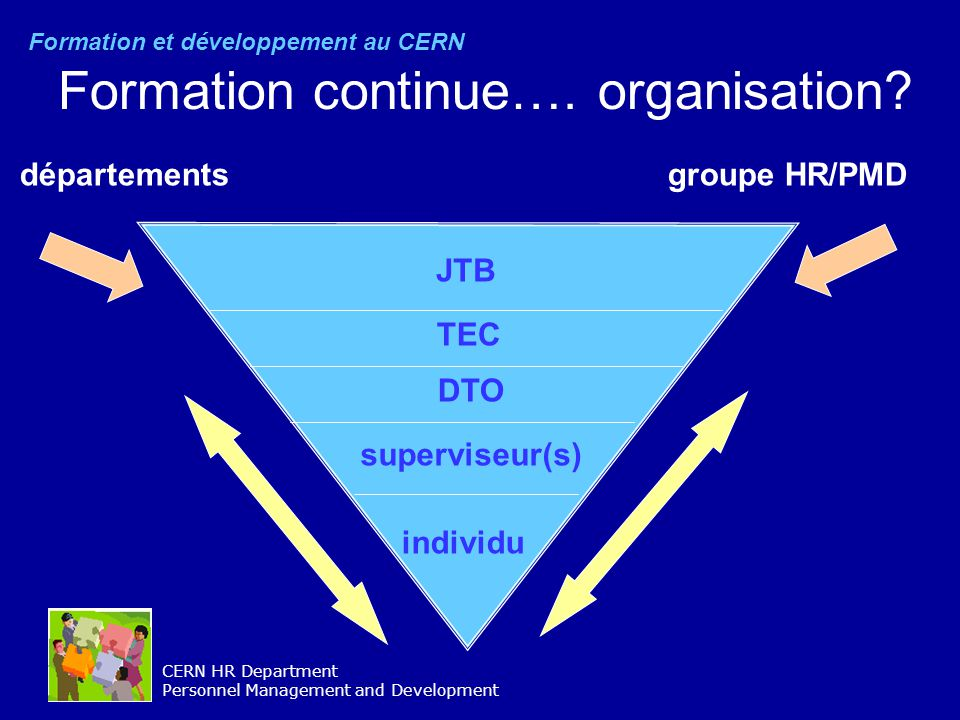CERN HR Department Personnel Management and Development Formation continue…. organisation? individu superviseur(s) DTO TEC JTB départementsgroupe HR/P