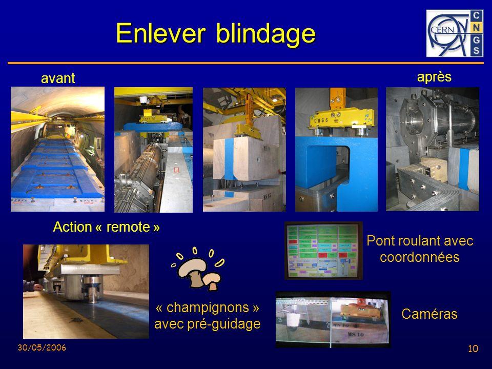10 30/05/2006 10 Enlever blindage Action « remote » Pont roulant avec coordonnées Caméras « champignons » avec pré-guidage avant après