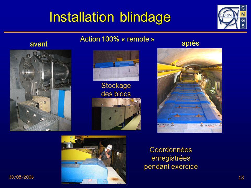 13 30/05/2006 13 Installation blindage avant après Coordonnées enregistrées pendant exercice Stockage des blocs Action 100% « remote »