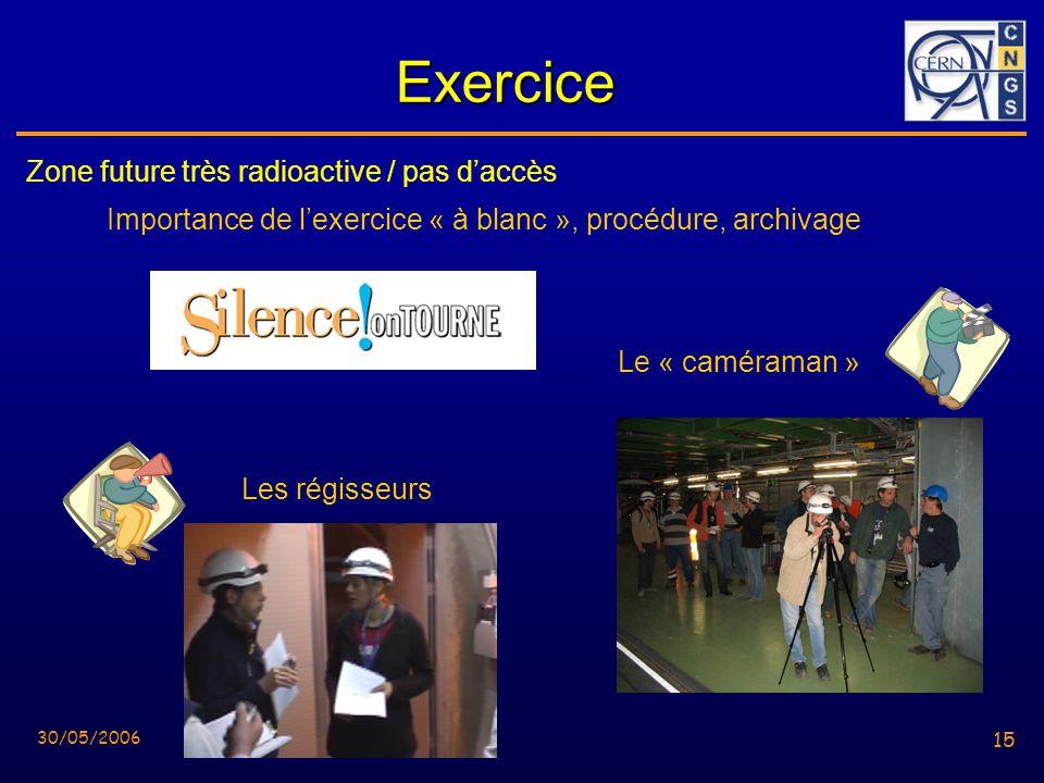 15 30/05/2006 15 Exercice Zone future très radioactive / pas daccès Importance de lexercice « à blanc », procédure, archivage Les régisseurs Le « caméraman »