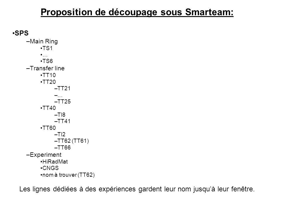 Proposition de découpage sous Smarteam: SPS –Main Ring TS1 … TS6 –Transfer line TT10 TT20 –TT21 –… –TT25 TT40 –TI8 –TT41 TT60 –TI2 –TT62 (TT61) –TT66 –Experiment HiRadMat CNGS nom à trouver (TT62) Les lignes dédiées à des expériences gardent leur nom jusquà leur fenêtre.