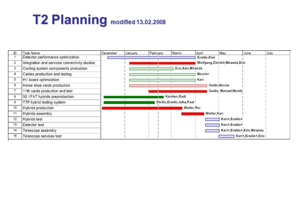 T2 Planning modified 13.02.2008