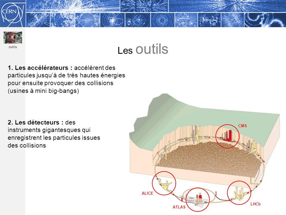 2. Les détecteurs : des instruments gigantesques qui enregistrent les particules issues des collisions Les outils ATLAS ALICE LHCb CMS outils 1. Les a