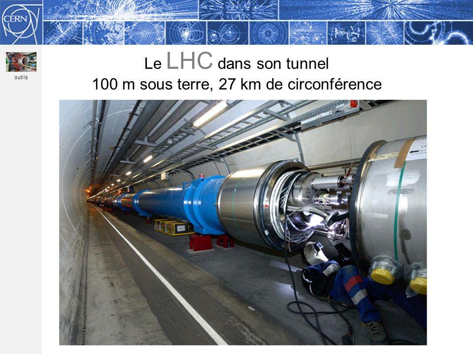 Methodology Le LHC dans son tunnel 100 m sous terre, 27 km de circonférence outils