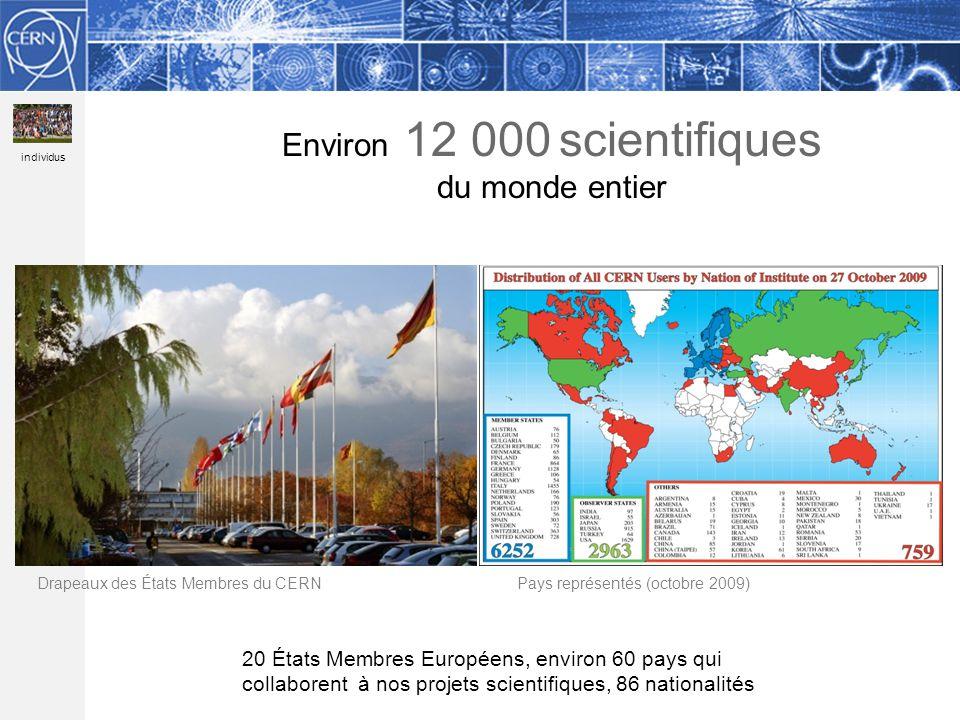 Methodology Environ 12 000 scientifiques du monde entier 20 États Membres Européens, environ 60 pays qui collaborent à nos projets scientifiques, 86 nationalités Drapeaux des États Membres du CERNPays représentés (octobre 2009) individus