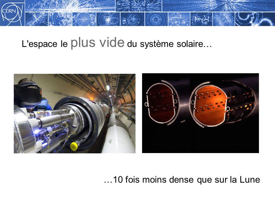 Methodology L espace le plus vide du système solaire… …10 fois moins dense que sur la Lune
