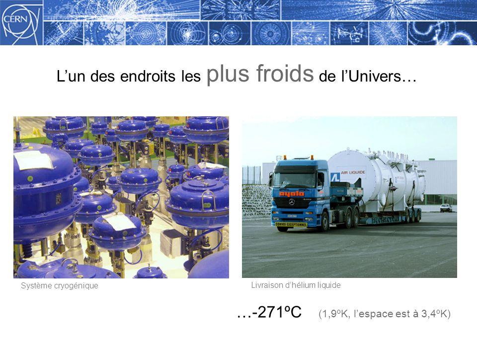 Methodology Lun des endroits les plus froids de lUnivers… …-271ºC (1,9ºK, lespace est à 3,4ºK) Système cryogénique Livraison dhélium liquide