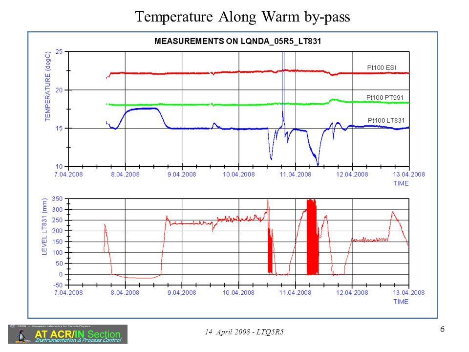 14 April 2008 - LTQ5R5 6 Temperature Along Warm by-pass