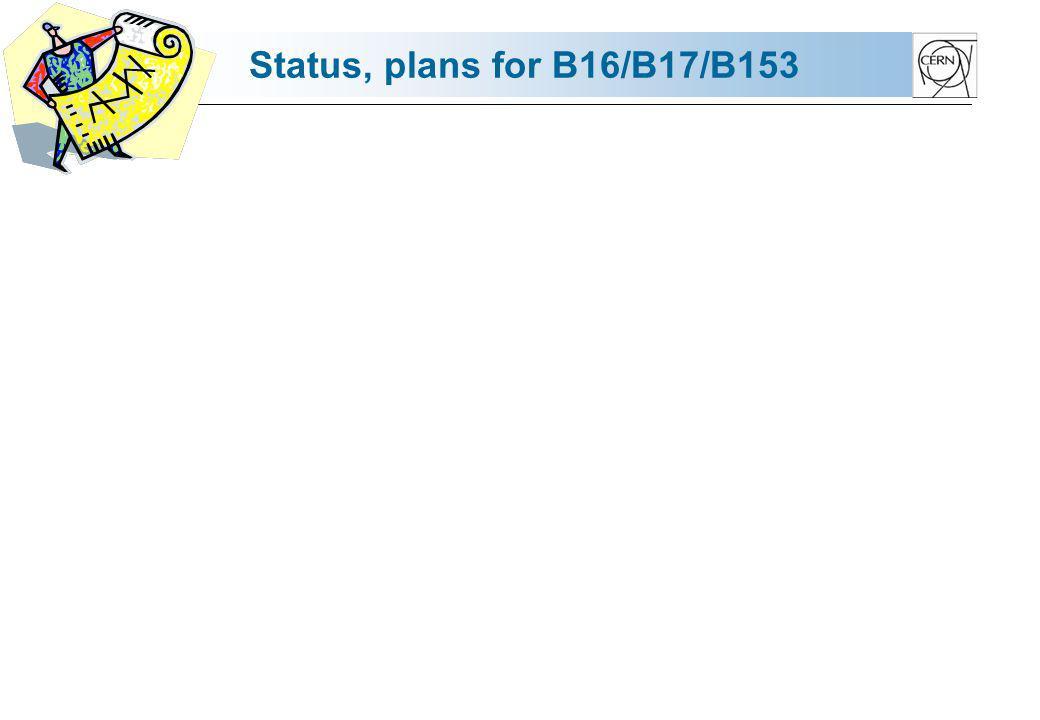 Status, plans for B16/B17/B153