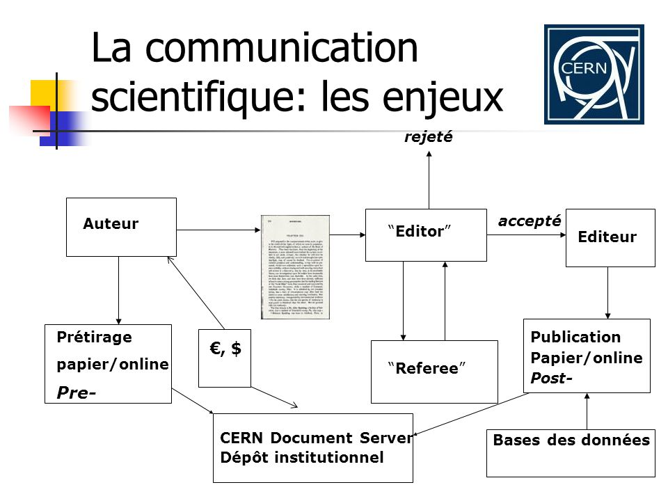 La communication scientifique: les enjeux Auteur Prétirage papier/online Pre- Editor Referee rejeté accepté Editeur Publication Papier/online Post- Bases des données CERN Document Server Dépôt institutionnel, $