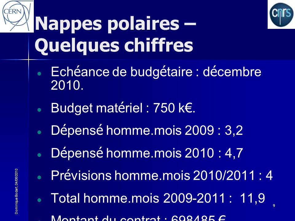 Dominique Bodart, 04/06/2010 9 Nappes polaires – Quelques chiffres Ech é ance de budg é taire : d é cembre 2010. Budget mat é riel : 750 k. D é pens é