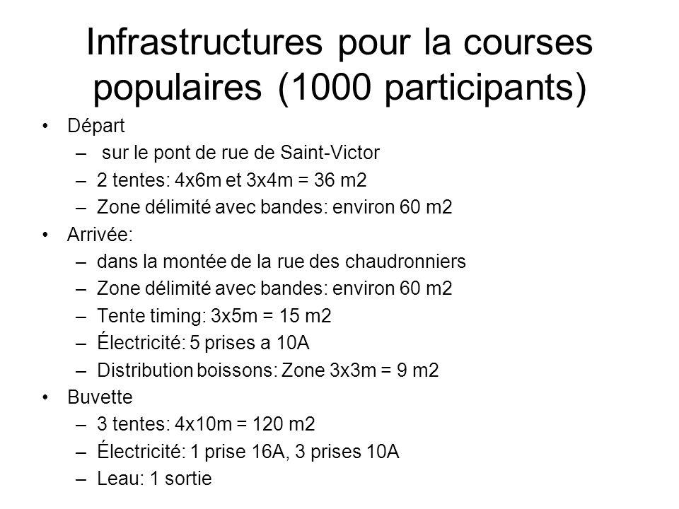 Infrastructures pour la courses populaires (1000 participants) Départ – sur le pont de rue de Saint-Victor –2 tentes: 4x6m et 3x4m = 36 m2 –Zone délim