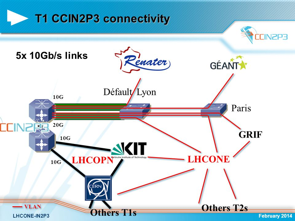 CCIN2P3 connectivity February 2014LHCONE-IN2P3 Paris LHCOPN 5x 10Gb/s links Défault GRIF LHCONE Others T2s VLAN Lyon Others T1s 10G 20G 10G