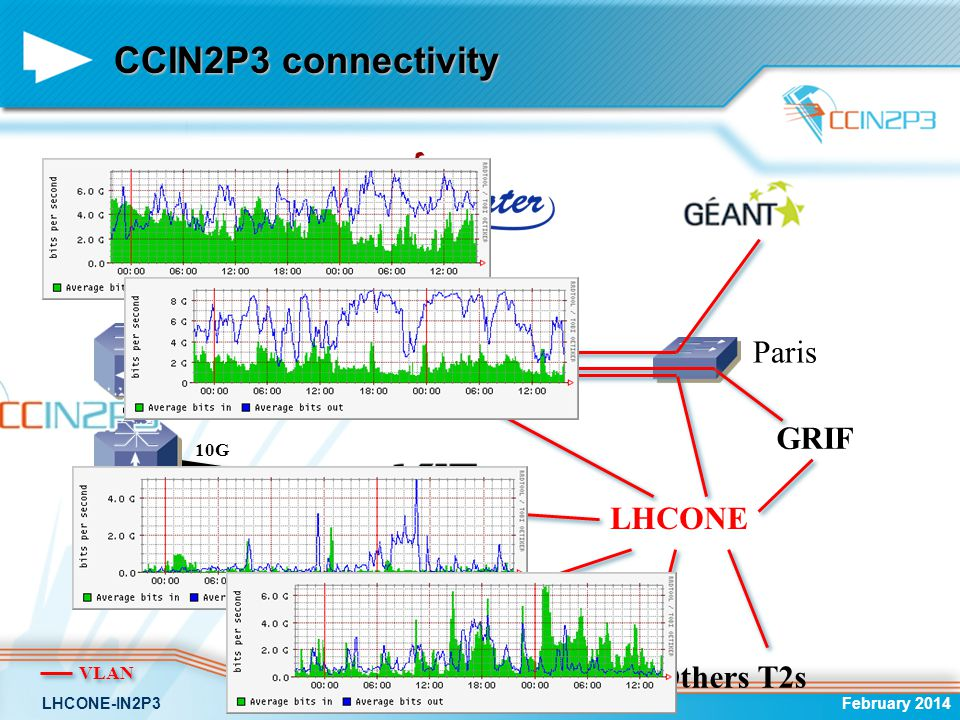 LHCONE France The LHCONE network is very important Hope that the larger number of LHC sites are connected to LHCONE The most important traffic in volume … except the T0-T1 ;-) February 2014LHCONE-IN2P3