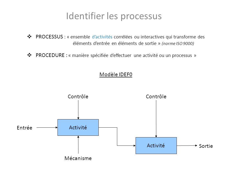 Identifier les processus PROCESSUS : « ensemble dactivités corrélées ou interactives qui transforme des éléments dentrée en éléments de sortie » (norme ISO 9000) PROCEDURE : « manière spécifiée deffectuer une activité ou un processus » Processus Contrôle Entrée Procédure Sortie Contrôle